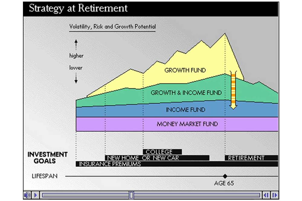 A generalized life-long investment strategy is visualized in this animation. It shows how a plan starts with secure funds, then progressively adds higher growth investments, which are the first to be withdrawn during retirement years.