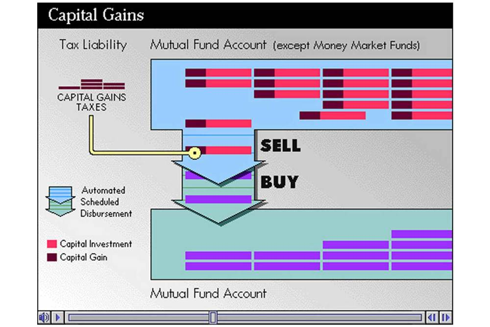 This animation visualizes the process of transferring mutual funds to another account. Since the value of mutual funds can change, there may be capital gains taxes to pay.