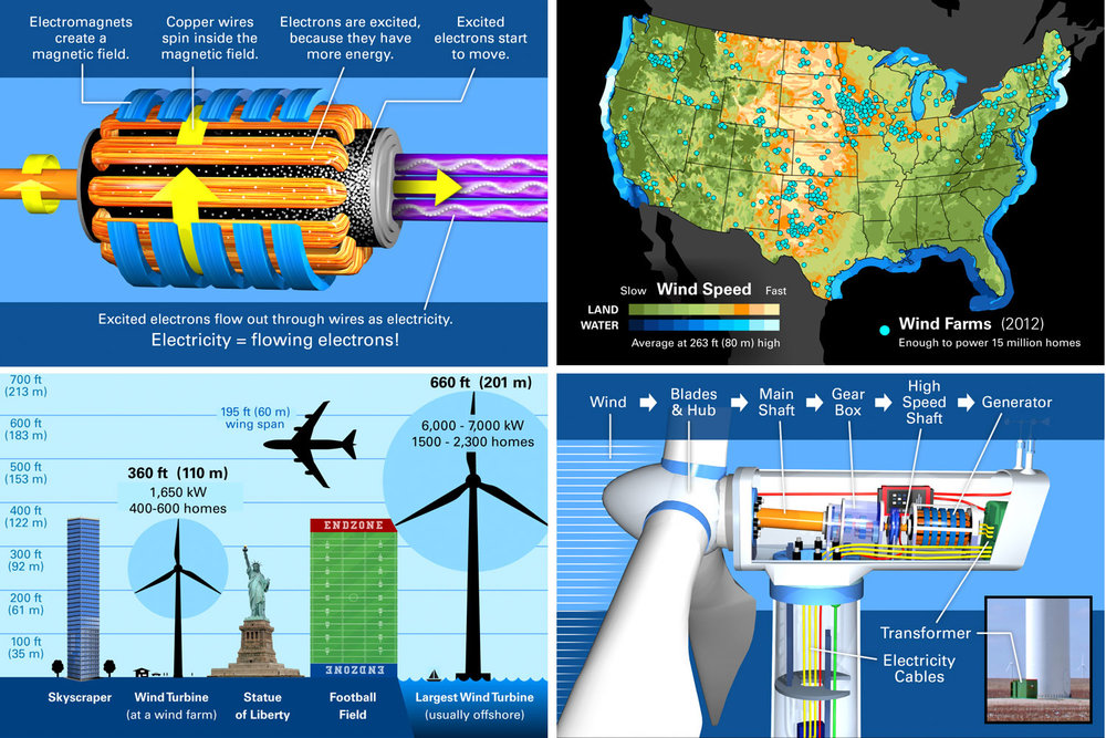 For the Wind Farm Tour, I have created a range of infographics and illustrations to visualize concepts and relationships.
