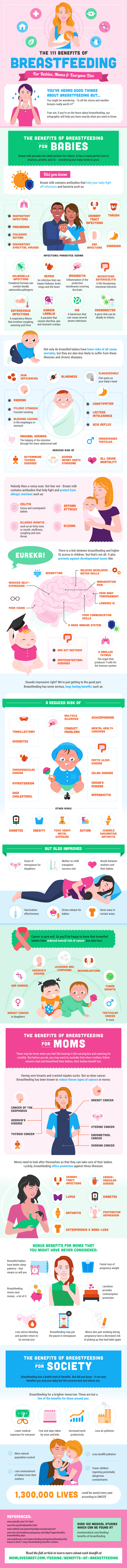 Benefits of Breastfeeding Infographic courtesy of  MomLovesBest.com