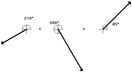 Vector pl hopper institute using the head to tail method the resultant shown in red is determined its magnitude and direction is labeled on the diagram ccuart Images