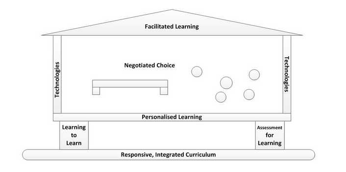 Student-Learner Agency - A model by Mary-Anne Murphy