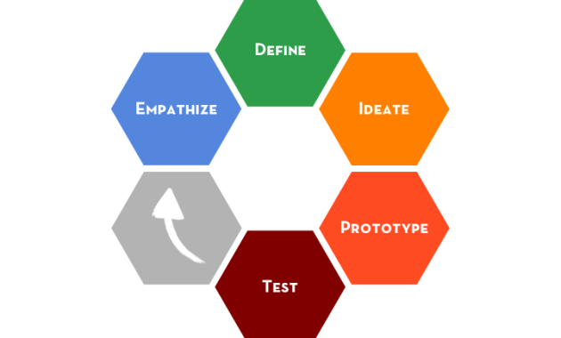 Human-Centered Design Thinking process