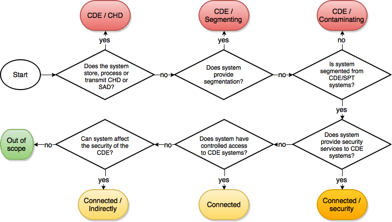 PCI Scoping Type Decision tree
