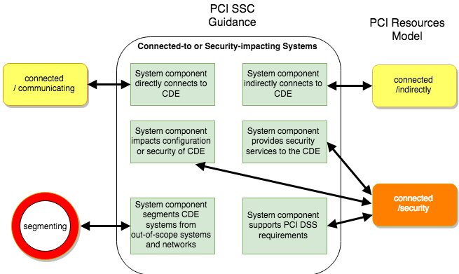 PCI-Resources-council-scope-vs-model-connected.png