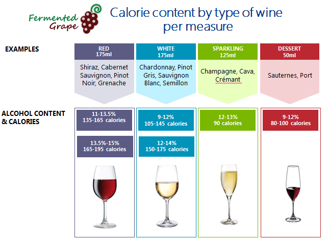 calorie content by type of wine