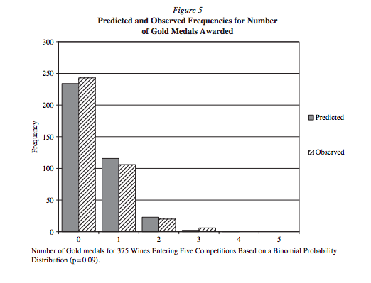 Hodgson shows that Gold medals awarded at wine competitions are in line with the distribution predicted by pure chance
