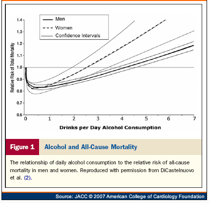 j shaped curve drinks of alcohol vs all cause mortality