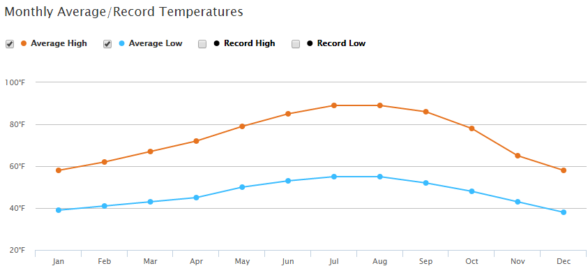 Rutherford, napa valley,  California Average Monthly Temperature