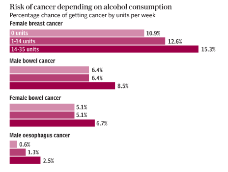 cancer risk by alcohol units consumed