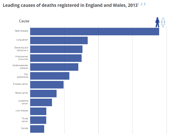 England and Wales causes of death ONS 2013
