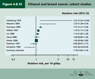 WCRF Breast cancer RR and alcohol