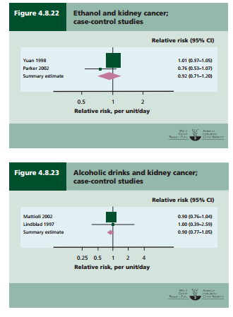 Kidney cancer relative risk alcohol