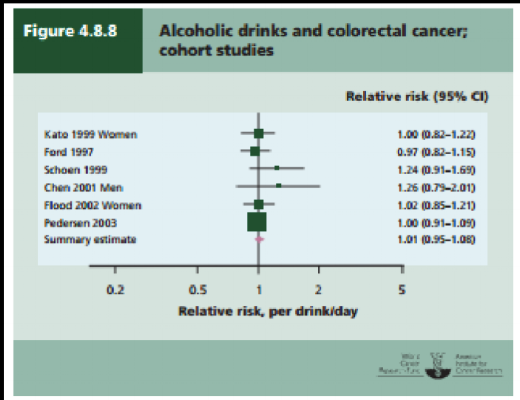 WCRF Report Alcohol and risk of Colorectal Cancer