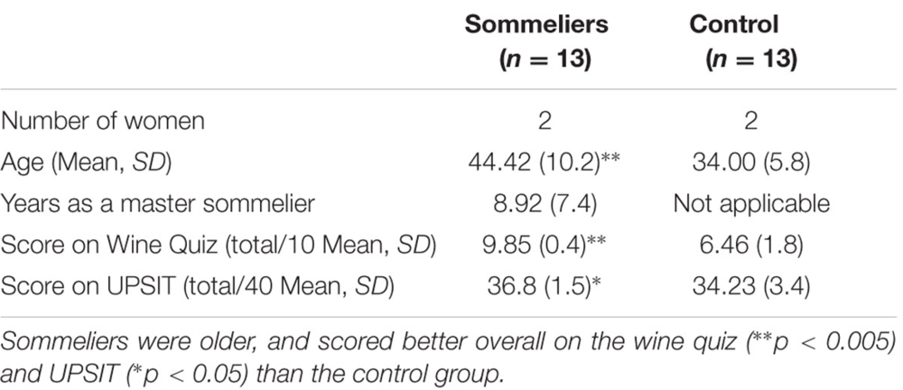 Interesting that for the UPSIT control and Sommelier scores were similar
