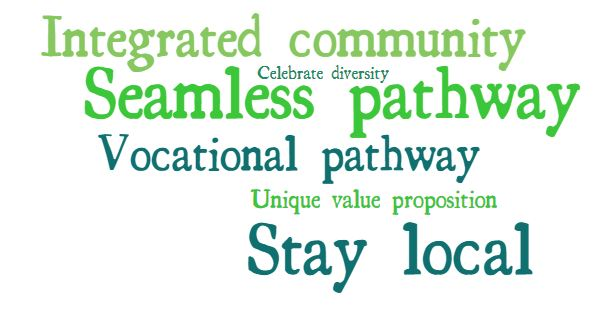 Main Themes that emerged for the Vision Statement