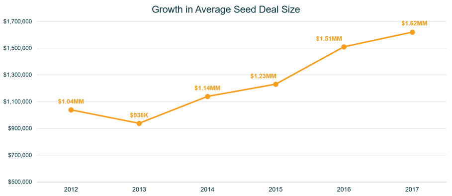 rsz_growth_in_avg_seed_deal_size_1.png