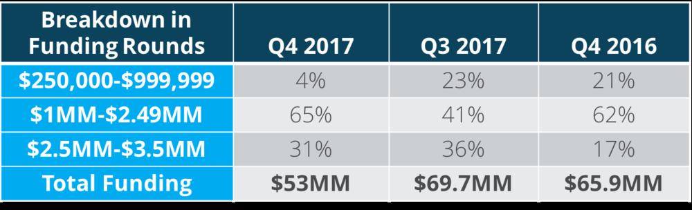 Q4 Funding Breakdown.png