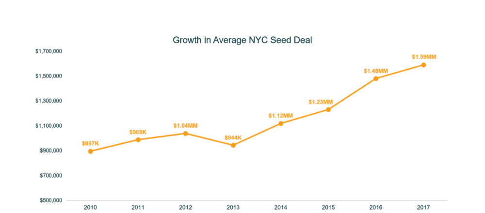 Growth in Seed Deal - 2010.png