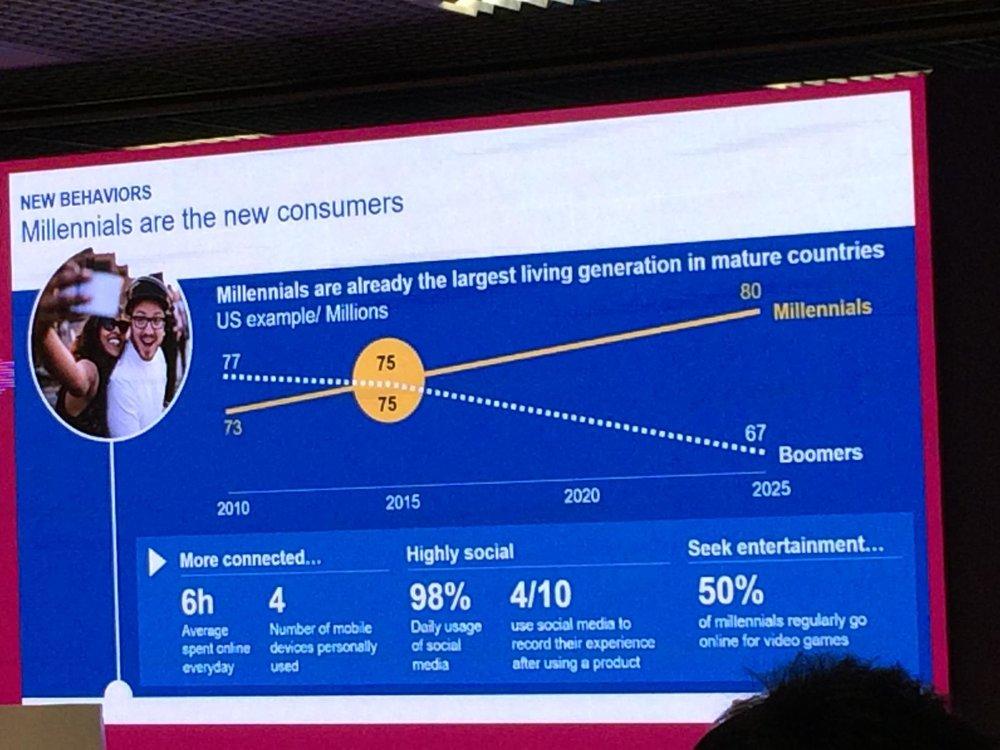 a)  Перемены в потребительском поведении:  люди приходят в интернет за новым опытом, и находят удобные возможностипокупать. Миллениалы(80% населения США), привыкшие использовать социальные сети ежедневно, всё больше покупают в социальных сетях, благодаря мобильным телефонам.