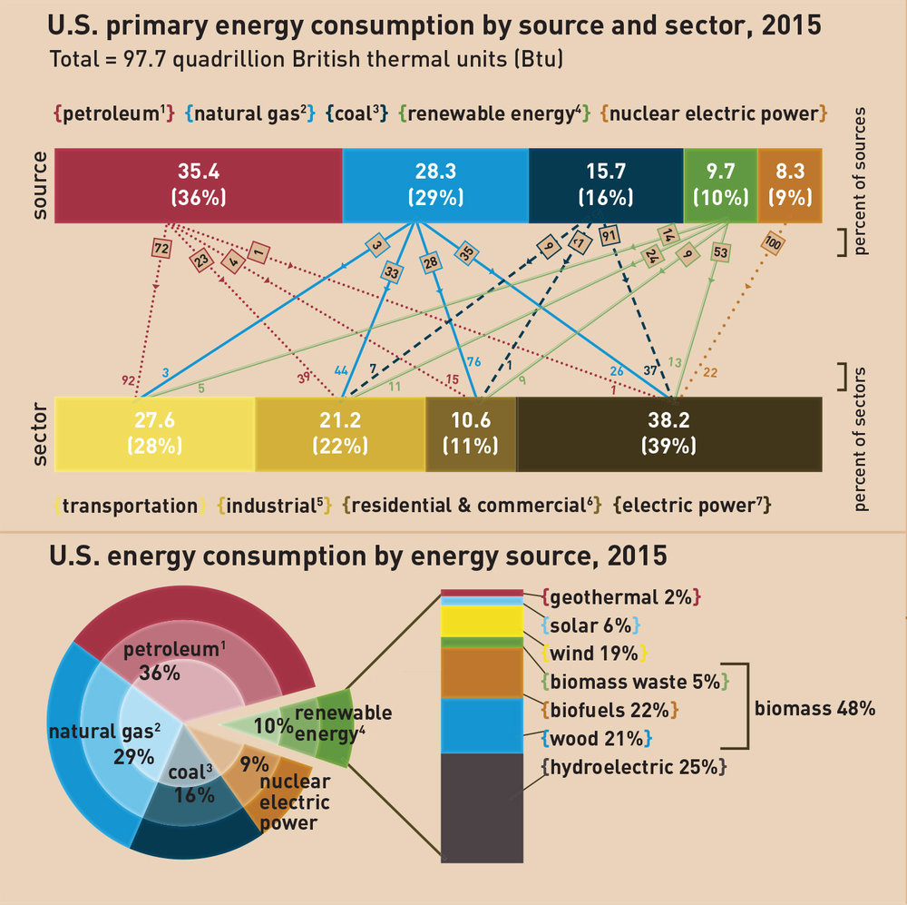 Grid Magazine Wiring Meter Diagram Appalachian Power Wind And Solar Are Still Dependent On Fossil Fuels