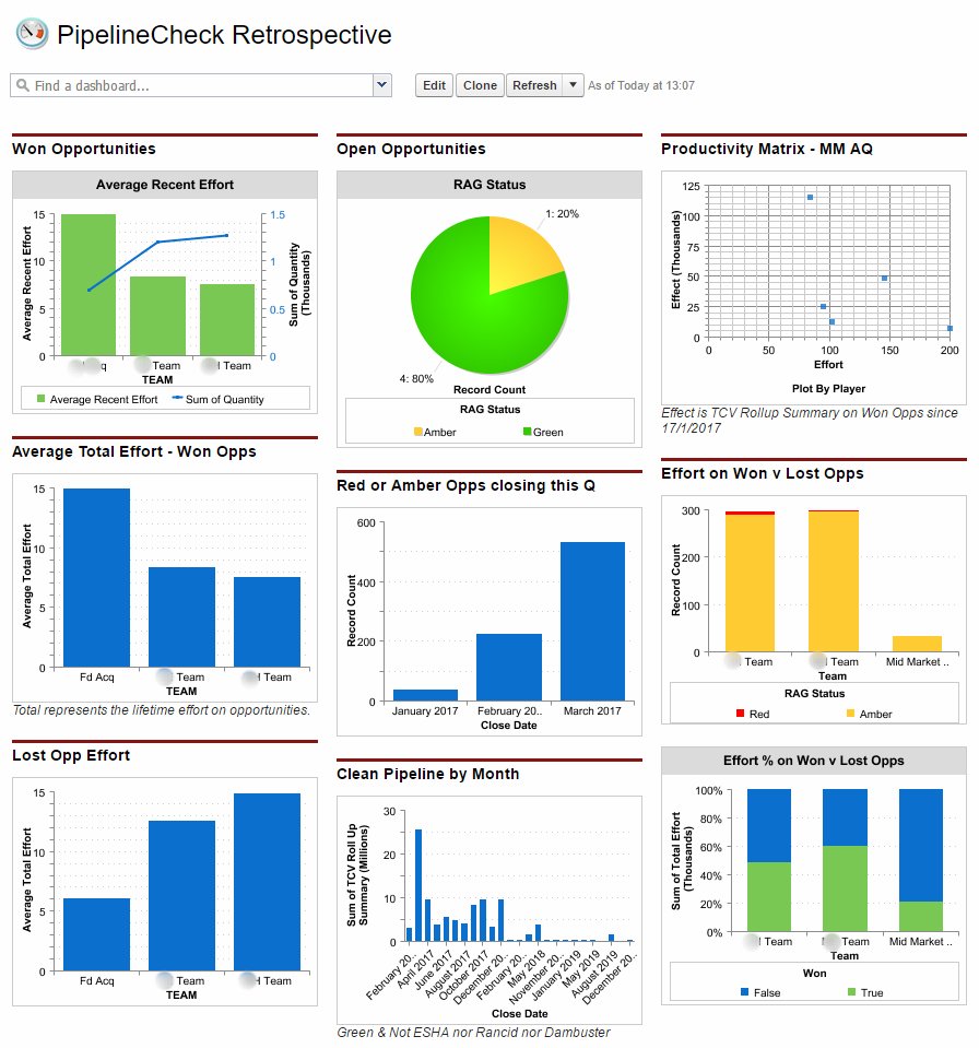 Dashboards using PipelineCheck's effort engine to review effort.