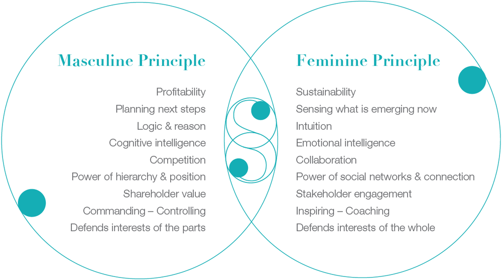 Masculine feminine principle.jpg