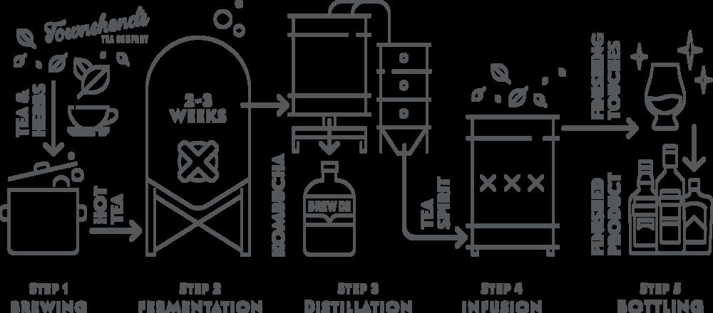 TSD Process Diagram.png