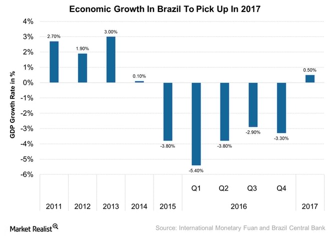 Economic-Growth-In-Brazil-To-Pick-Up-In-2017-2017-02-27.jpg