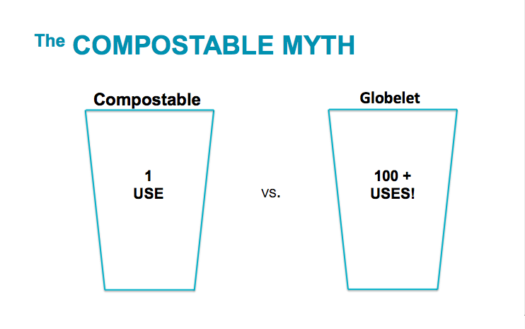 COMPOSTABLE MYTH
