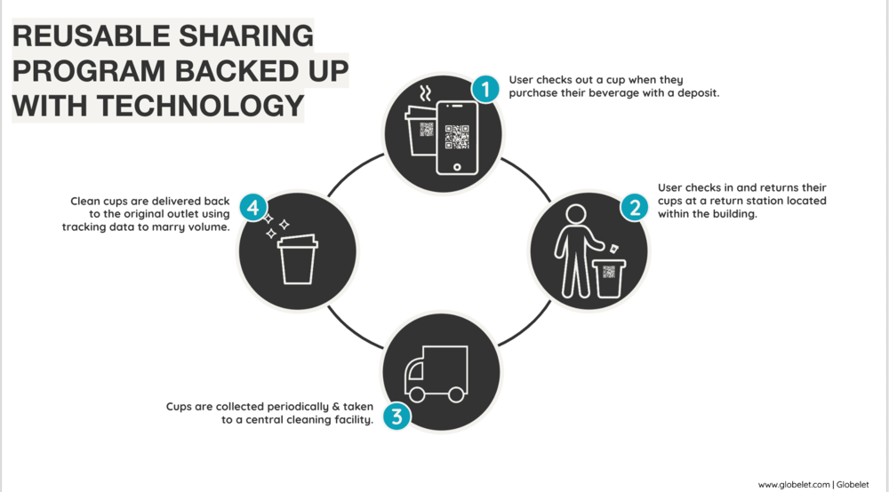 Cup Sharing System