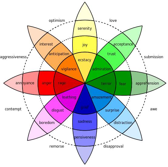 Emotional Chart