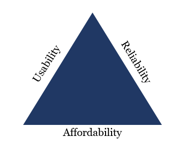 Connected Homes Triangle.png