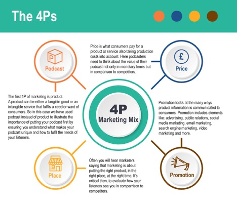 4ps of innovation and reliance 4ps We're a global agency headquartered in london, and use intelligent performance marketing to make brands visible online where do you need to be seen.