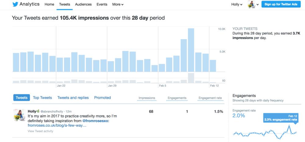 social media metrics - twitter