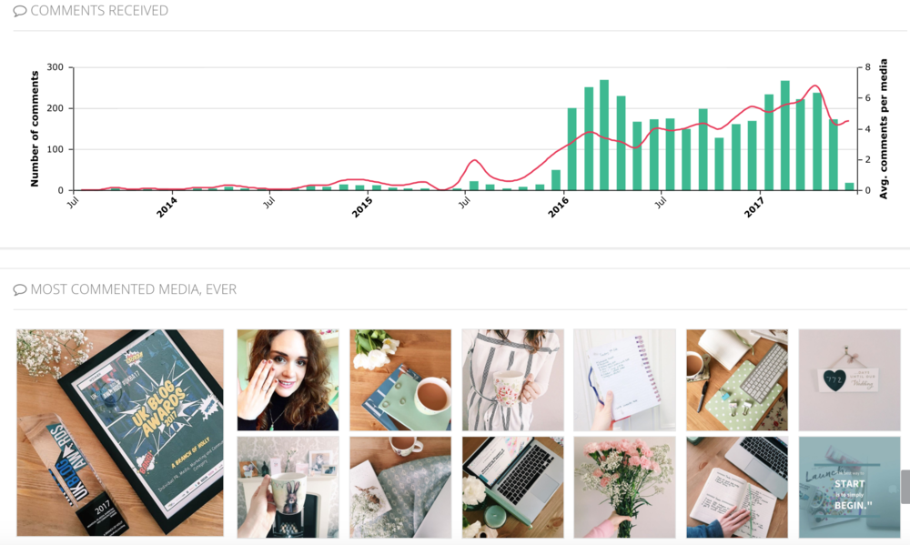 how to track your instagram analytics like a pro