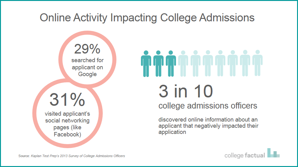 CR-Online-Activity-Impacting-College-Admissions-Application