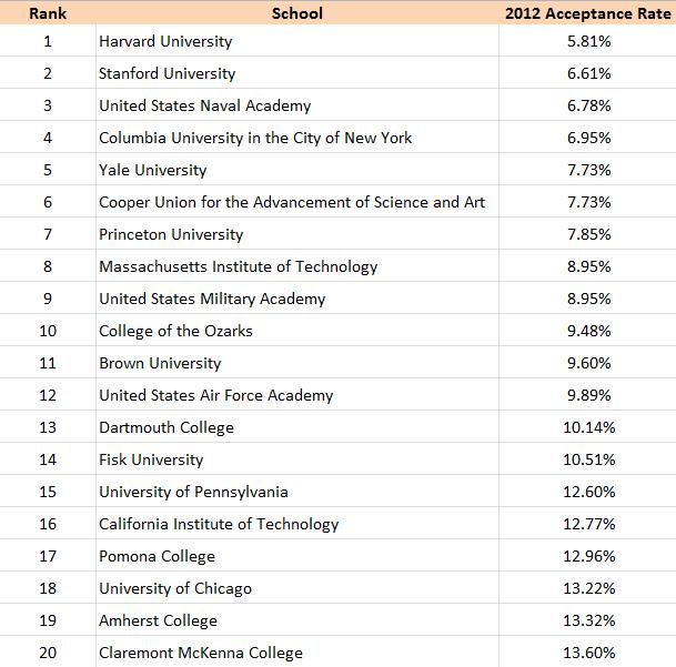Top 20 Most Selective Schools