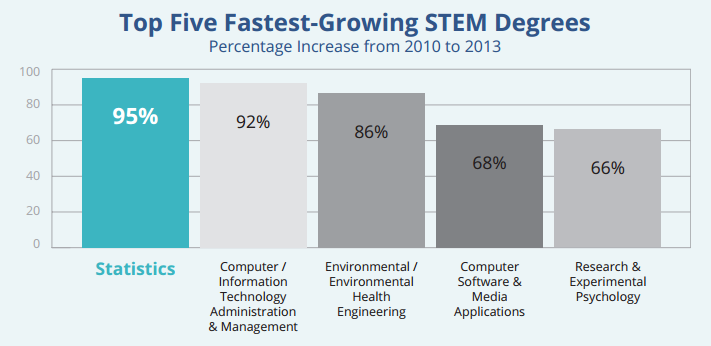 Top 5 Fastest Growing STEM Degrees