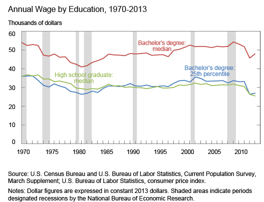 Annual Wage by Education, 1970-2013