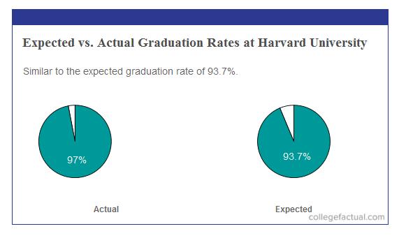 Grad Rates at Harvard vs Expectation