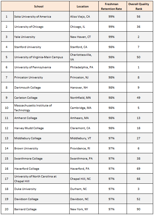 Note that these schools are ranked by freshman retention rate only.