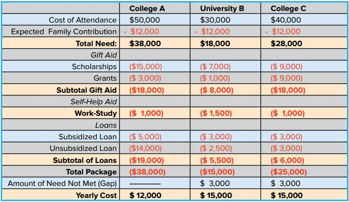 Example taken from the eBook, How to Avoid Wasting Money on College Tuition.