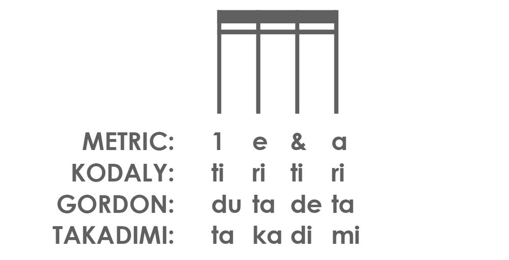 Rhythm Syllables