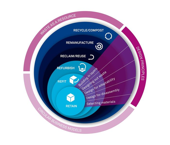 The figure above summarizes circular economy principles specifically for buildings, found in the RIBA Publishing book,  Building Revolutions .