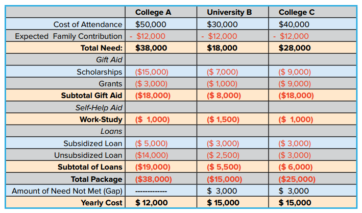 This chart was taken from the eBook   How to Avoid Wasting Money on College Tuition  .