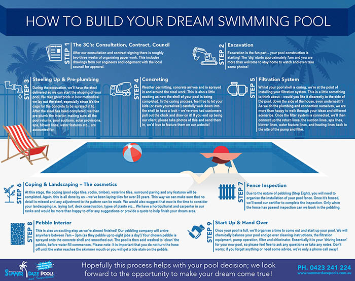 CLICK HERE TO VIEW THE POOL PROCESS