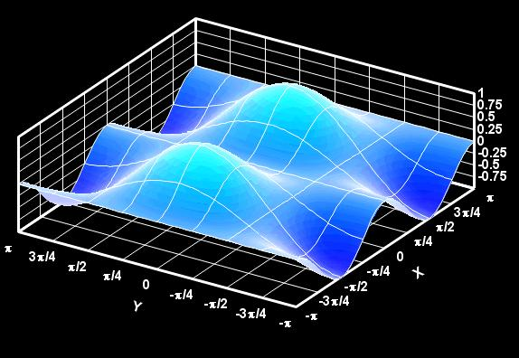 grafico 3d