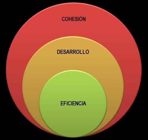grafico eficiencia desarrollo cohesión