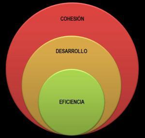 grafico-eficiencia-desarrollo-cohesion